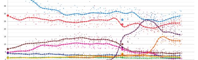 Elezioni spagnole 2015