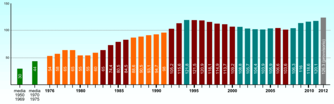 Debito pubblico italiano in rapporto al PIL